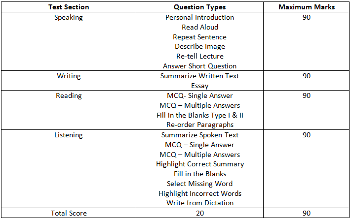 PTE Exam - Format, Syllabus & FAQs Answered by Logic Academy